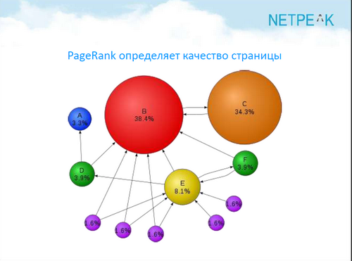 ���������� PageRank ���������� �������� ��������