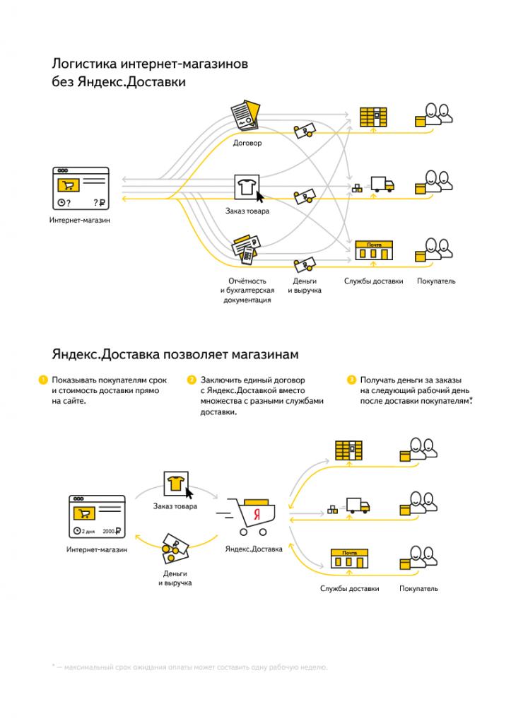 Схема логистики Яндекс.